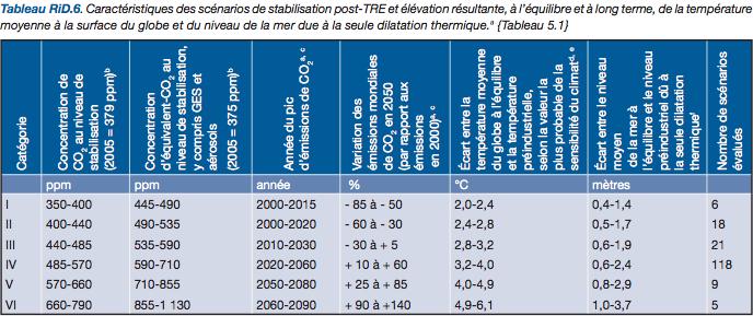 Correspondances entre le niveau de concentration de CO2, la hausse de température moyenne attendue et le niveau de la mer. Document du GIEC.