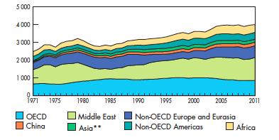Production de pétrole brut depuis 1970, en millions de tonnes. Document de l'Agence internationale de l'énergie.