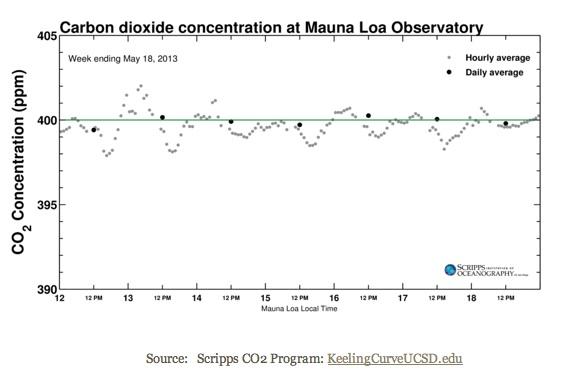 Franchissement de la barre des 400 ppm de CO2 le 13, le 16, le 17 mai...