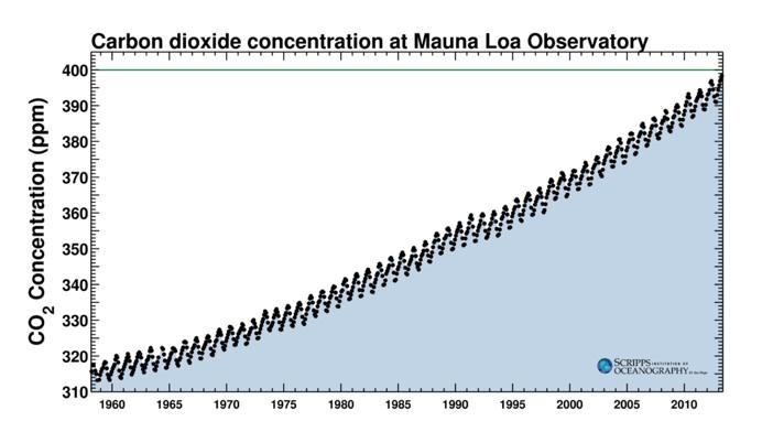 Enregistrements des concentration de CO2 à l'Observatoire Mauna Loa, à Hawaï, depuis 1960. Document du Mauna Loa Observatory