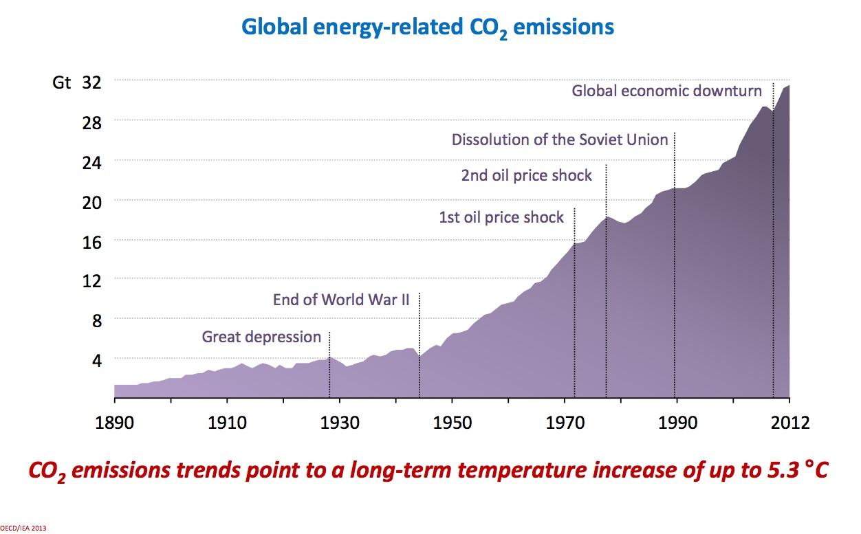 Sur le long terme, les émissions mondiales de CO2 tendent à nous conduire jusqu'à une hausse moyenne de la température globale de la planète de 5,3°C par rapport à la période pré-industrielle.