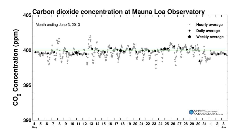 Ce graphique montre les différents franchissements du seuil de 400 ppm, au mois de mai 2013, par la concentration de CO2 dans l'atmosphère.