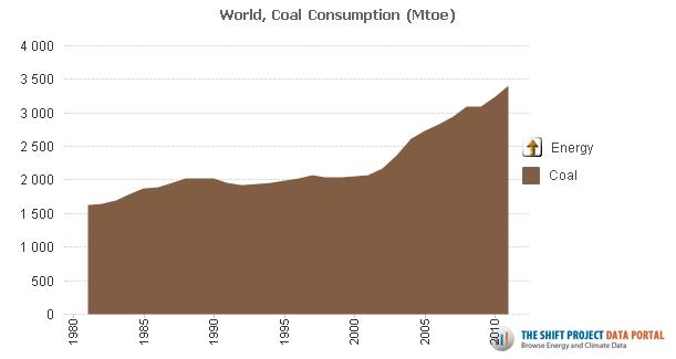 Evolution de la consommation mondiale d'énergie primaire issue du charbon. Doc. The Shift Projet.