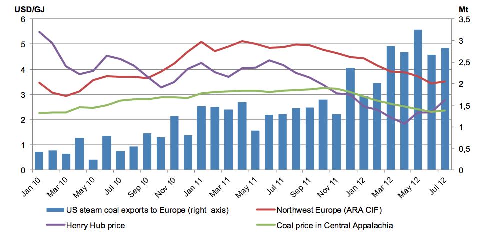 Selon l'IEA, l'exportation de charbon américain en Europe augmente avec l'afflux de gaz de shiste et la baisse des prix outre Atlantique. Doc. IEA.