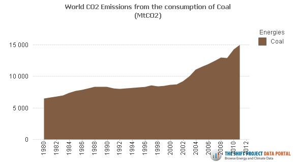 Emissions de gaz à effet de serre dues au charbon entre 1980 et 2011. L'accélération démarre vers 2002. Doc. The Shift Project.