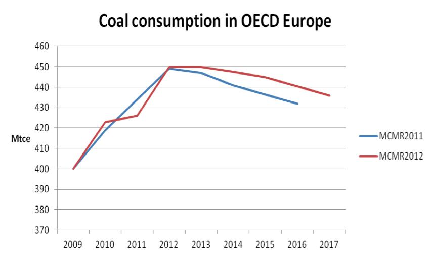 Prévision de l'Agence internationale de l'énergie concernant la consommation de charbon en Europe. Doc. IEA.