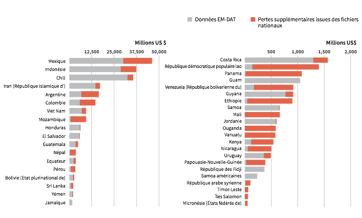 Pertes économiques directes dues aux catastrophes naturelles dans 40 pays. Les données de la base internationale EM-DAT sont complétées par des données nationales qui alourdissent de fait l'addition globale. Source : UNISDR, sur base du système de gestion des informations sur les catastrophes DesInventar.