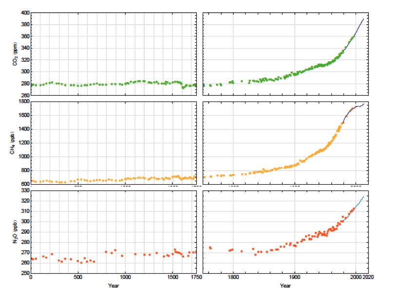 Evolution de la concentration des trois principaux gaz à effet: gaz carbonique (CO2), méthane (CH4), protoxyde d'azote (NO2). Le méthane a connu un palier au début des années 2000 mais il est nettement reparti à la hausse depuis 2007. DOC. GIEC