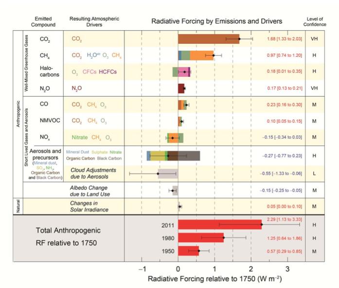 Forçage radiatif consécutif à l'émission des gaz à effet de serre et aérosols. L'effet méthane vaut 60% de l'effet CO2. Doc. GIEC
