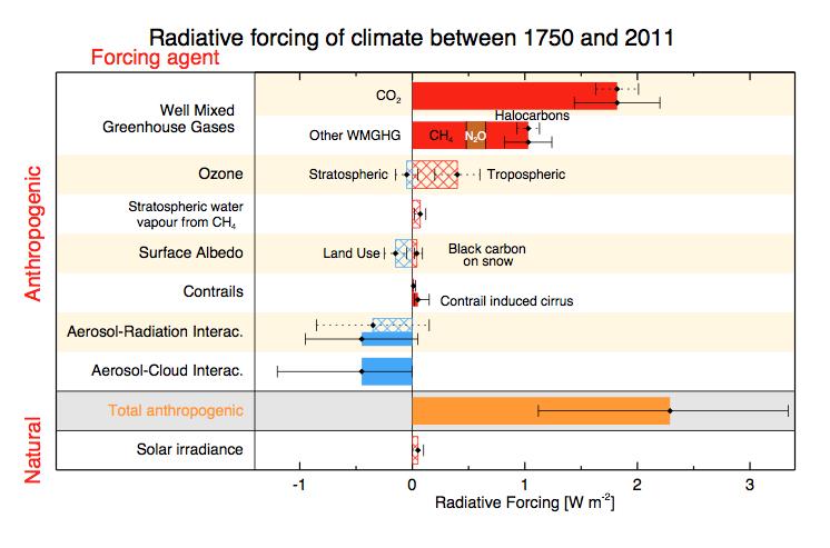 Forçage radiatif 2013 en fonction des seules concentrations. Doc. GIEC
