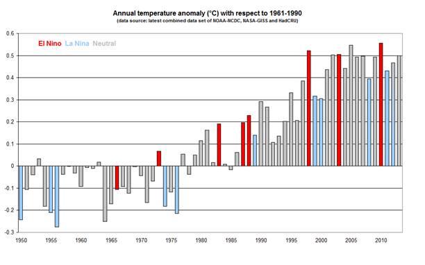 Anomalies de température par rapport à la moyenne 1961-1990, selon l'Organisation météorologique mondiale. Doc. OMM