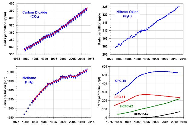 Evolutions des concentrations de gaz carbonique, de méthane, de protoxyde d'azote et des principaux halocarbures. Doc. NOAA.