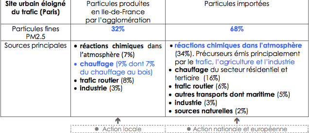 Concentration de PM2,5 en site urbain éloigné du trafic, à Paris, en 2008-2009. Doc. Airparif.