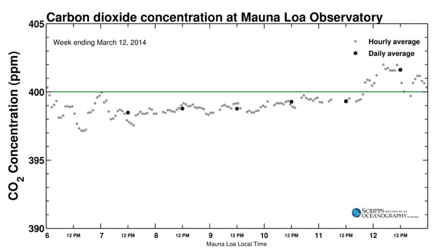 La concentration de CO2 dans l'atmosphère a commencé cette semaine à dépasser 400 ppm. Cela va durer tout le printemps selon les projections. Doc. The Keeling Curve.