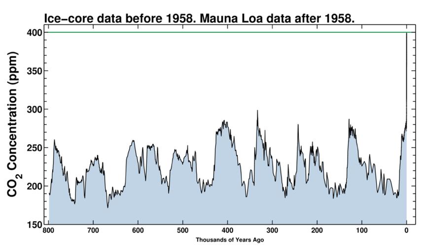 Evolution de la concentration de gaz à effet de serre dans l'atmosphère depuis 800 000 ans. Nous sommes au point zéro à 400 ppm. Doc. The Keeling Curve.