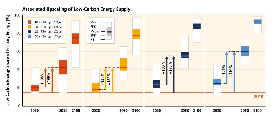 Evolution de la part des énergies bas carbone (énergies renouvelables, nucléaire, captage et stockage du CO2) selon les scénarios envisagés par le GIEC. Seul le scénario 430-480 ppm permet de conserver une chance de rester dans la limite d'un réchauffement global de + 2°C. DOC. GIEC.