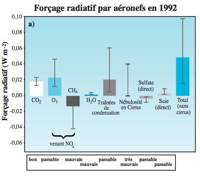 Forçage radiatifs attribué aux avions en 1992. Depuis, la consommation de carburant type kérosène a bondi. Doc. GIEC