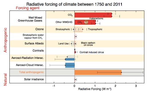 """Forçage radiatif global en fonction des gaz et sources. Le réchauffement à l'ozone troposphérique, auquel participe le transport aérien, n'est pas négligeable. Les traînées de condensation et cirrus ont également été spécifiés par les scientifiques (ligne """"contrails""""). Doc. IPCC"""