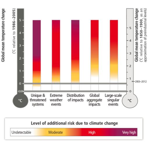 Evolution des risques liés aux changements climatiques en fonction du réchauffement moyen à la surface de la Terre. Il nous reste une marge de moins d'un degré avant que les risques relatifs aux systèmes naturels et aux événements extrêmes passent dans le rouge. Doc. IPCC.
