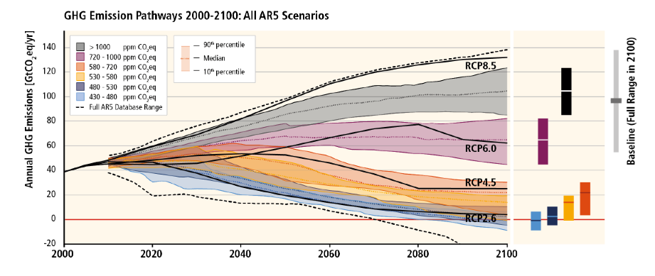 Les différents scénarios du GIEC. Seul l'option RCP 2.6 conserve une chance de limiter le réchauffement climatique à +2°C par rapport au début de l'ère industrielle. DOC. GIEC.