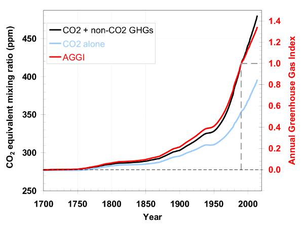Index annuel de gaz à effet de serre de NOAA pour 2013. La concentration de gaz à effet de serre est équivalente à 479 ppm dont 395 ppm pour le CO2 seul. Doc. NOAA