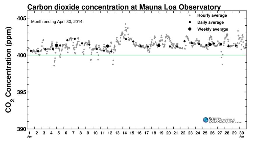 Concentrration de CO2 au mois d'avril 2014. Pas une seule journée n'a été en dessous de 400 ppm. Doc. The Keeling Curve.