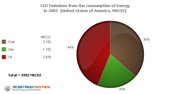 Emissions de CO2 des Etats-Unis en 2005 en fonction de la consommation d'énergie. Doc TSP.