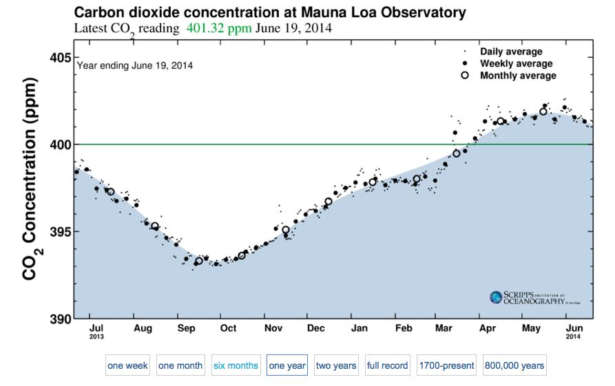 Evolution de la concentration de CO2 dans l'atmosphère entre juillet 2013 et juin 2014. Doc. SCRIPPS.