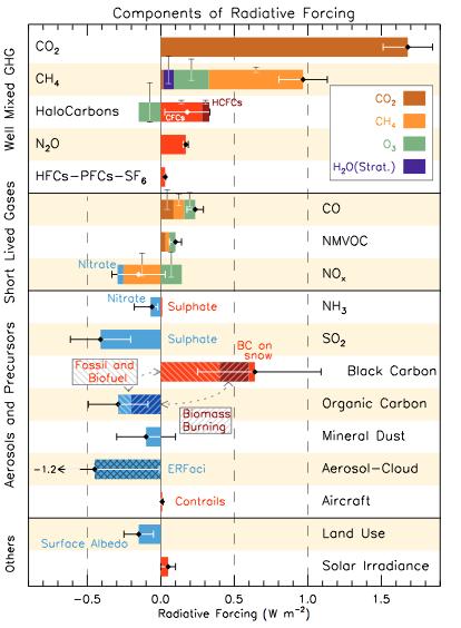Les oxydes d'azote (NOx) réchauffent ou refroidissent la température moyenne selon leur activité... Doc. IPCC