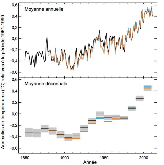 Anomalies de température par rapport à la période 1961-1990. Doc. GIEC.