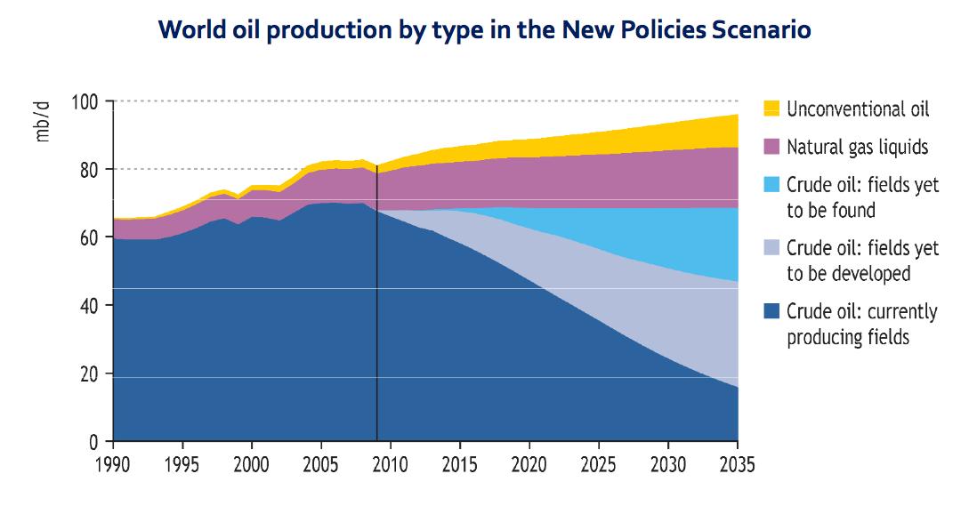 Sur ce graphique de l'Agence internationale de l'énergie, le pic de pétrole brut est visible. Doc. IEA - WEO 2010