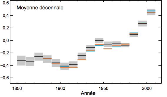 Anomalies de température par rapport à la période 1961-1990. Doc. GIEC 2013.