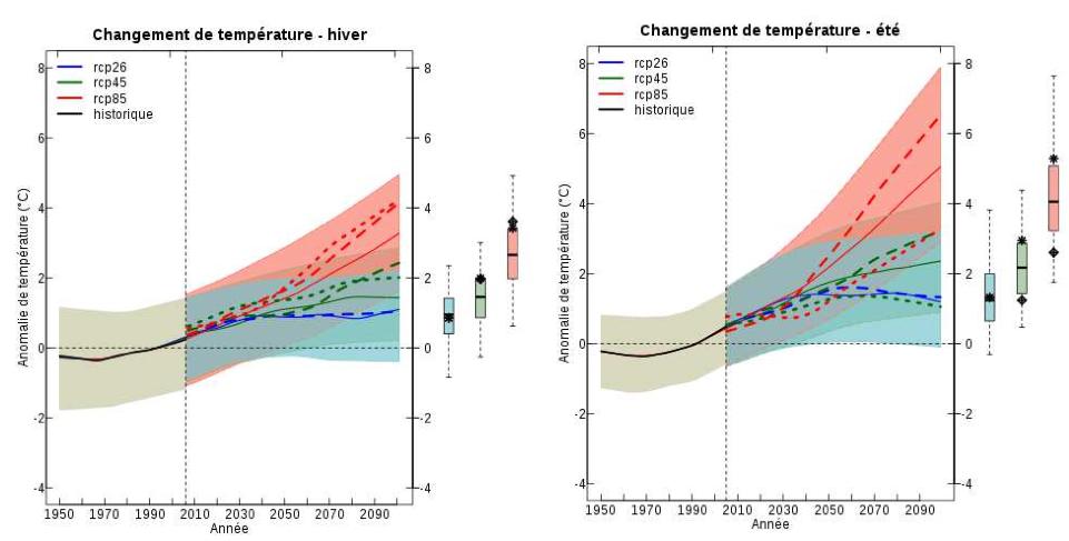 Scénarios d'évolution de la température moyenne en France. La tendance actuelle est en rouge. Doc. MEDDE