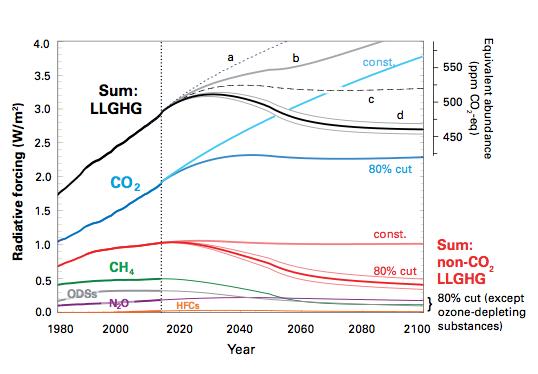 Graphique très révélateur publié dans le bulletin annuel de l'Organisation météorologique mondiale. Il montre notamment (courbe en noir) notre trajectoire actuelle et l'effort à faire pour atteindre une concentration de gaz à effet de serre de 450 ppm en fin de 21e siècle si l'on ne veut pas dépasser, d'après les travaux du GIEC, 2°C d'augmentation globale depuis l'ère préindustrielle. Doc. OMM.