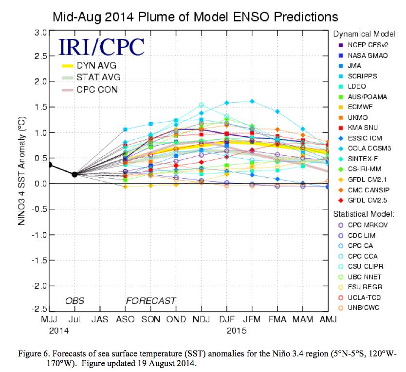 Prédictions des modèles scientifiques: pour qu'il y ait phénomène El Nino, les dépassements de température témoins doivent être supérieurs à 0,5°C durant au moins 3 mois. Doc. NOAA