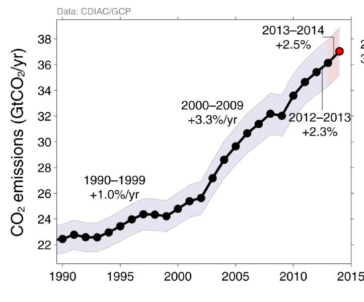 Une nouvelle hausse de 2,5% des émissions anthropiques de CO2 est prévu pour 2014. Doc. GCP