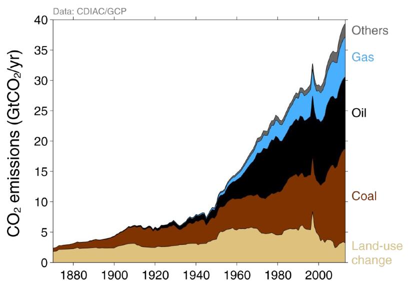 Hausse des émissions de CO2 selon les sources d'énergie. Doc. GCP