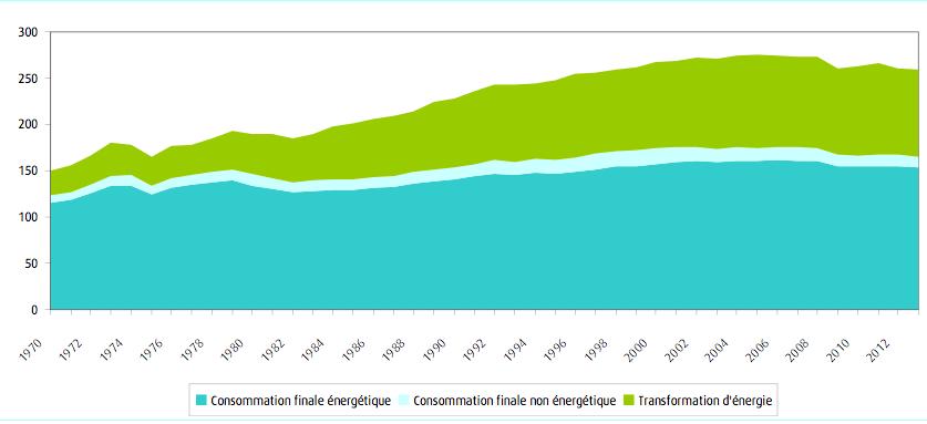 Consommation d'énergie finale et consommation totale d'énergie. Doc. CGDD