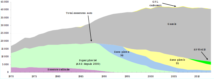 Evolution des importations de carburants en France. Doc. CGDD