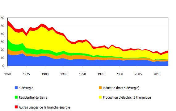 La consommation primaire de charbon de la France remonte. Doc. CGDD