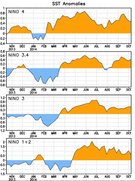 Anomalies des températures de surface du Pacifique autour de l'équateur terrestre cette année (les numéros vont de l'Est à l'ouest). Doc. NOAA