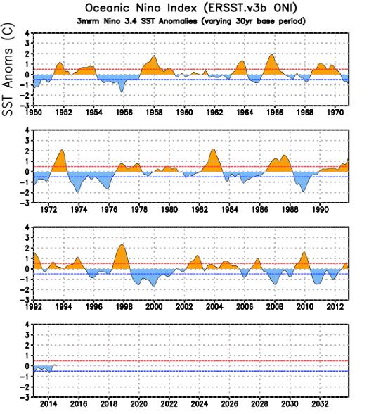 Historique des El Nino depuis 1950. Les pointillés en rouge et en bleu séparent les phases El Nino (partie supérieure), neutres (entre les deux) et La Nina (partie inférieure). Doc. NOAA