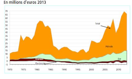 La facture énergétique de la France en 2013, par type d'énergie, en millions d'euros. Doc. CGDD