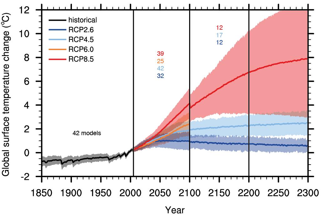 Les scénarios du GIEC. Nous sommes actuellement sur la trajectoire rouge. L'enjeu de la conférence sur le climat de Paris, fin 2015, est de nous faire viser la courbe bleue foncé. Doc. IPCC