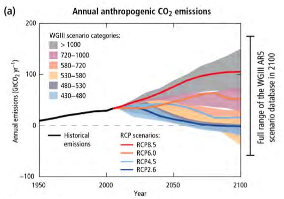 Pour rester dans la limite de +2°C de réchauffement par rapport aux niveaux préindustriels, nous devons viser une concentration de gaz à effet de serre (tout GES confondu) de 450 ppm équivalent CO2 à l'horizon 2100 (zone en bleu ciel). Nous sommes actuellement à 480 ppm. Il va donc falloir que ça baisse. Doc. IPCC