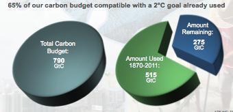 La fenêtre pour l'action se fermera rapidement car à la vitesse de 10 GTC par an notre budget d'émission va rapidement fondre...  Doc. IPCC