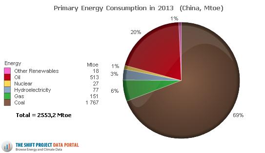 La consommation d'énergie primaire de la Chine s'appuie sur une consommation croissante de charbon. Doc. The Shift Project.
