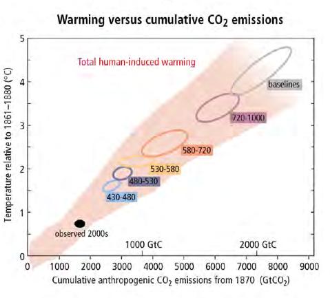 Nos émissions cumulées depuis 1750 s'élèvent à environ 2 000 milliards de tonnes de CO2. Il ne faut pas en émettre plus de 1 000 supplémentaires si l'on veut limiter le réchauffement global à +2°C selon le GIEC. Doc. IPCC