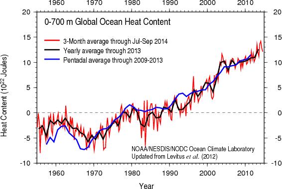 Anomalie du contenu thermique des océans entre 0 et 700m de profondeur, de 1955 à 2014. La ligne rouge correspond à la moyenne trimestrielle jusqu'au troisième trimestre 2014, la ligne noire à la moyenne annuelle jusqu'à 2013 et la ligne bleue à la moyenne quinquennale. (Source: NOAA/NESDIS/CNDO)