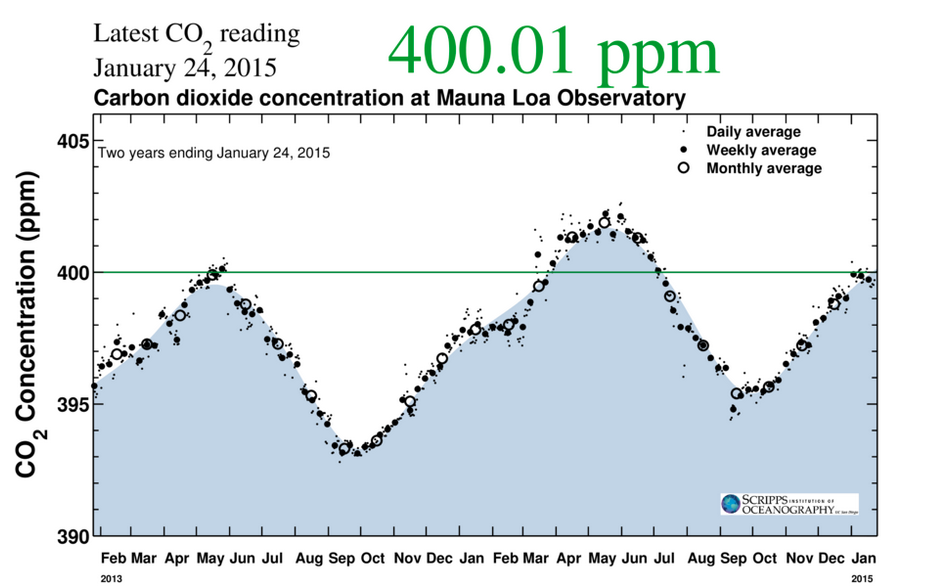Evolution de la concentration de CO2 à l'Observatoire Mauna Loa à Hawaï entre janvier 2013 et janvier 2015. Doc. Scripps
